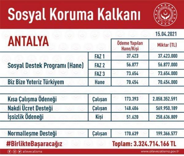 2021/04/antalyaya-33-milyar-tllik-destek-ad7e4e972529-1.jpg